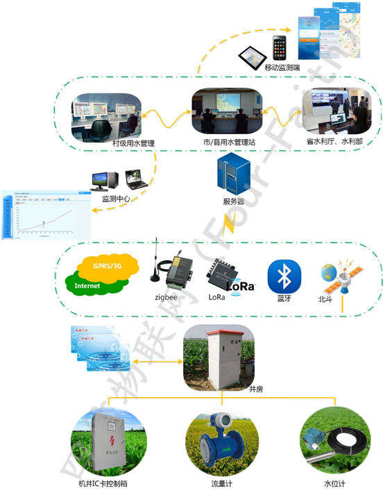 机井灌溉监测系统解决方案拓扑图