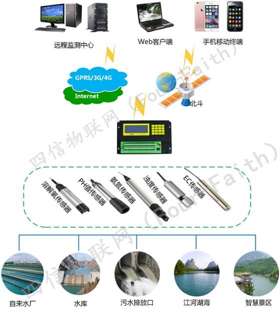 水资源水质监测系统解决方案拓扑图