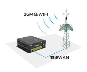 视频遥测终端机-无线+有线通信方式