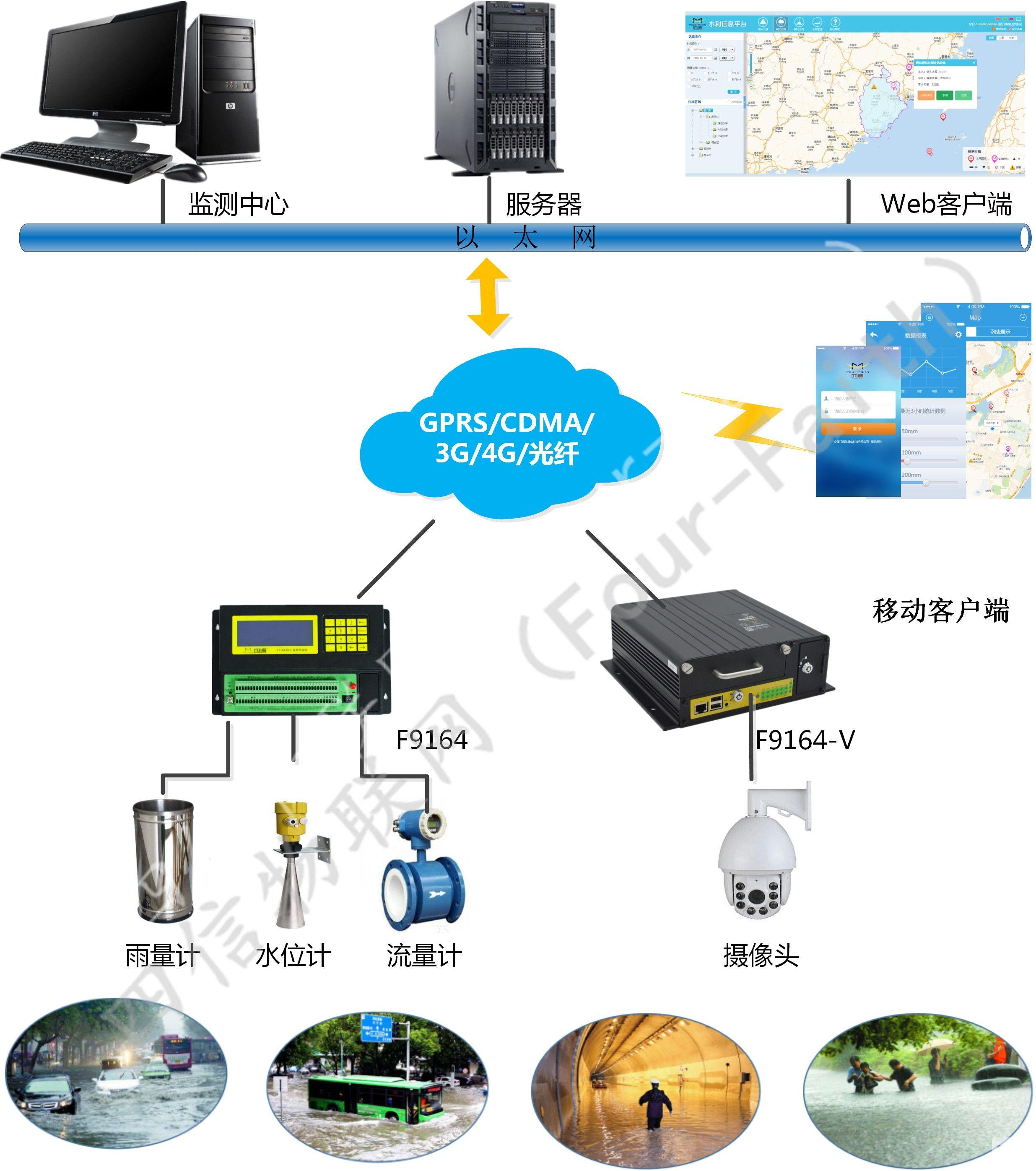 城市内涝防汛监测系统