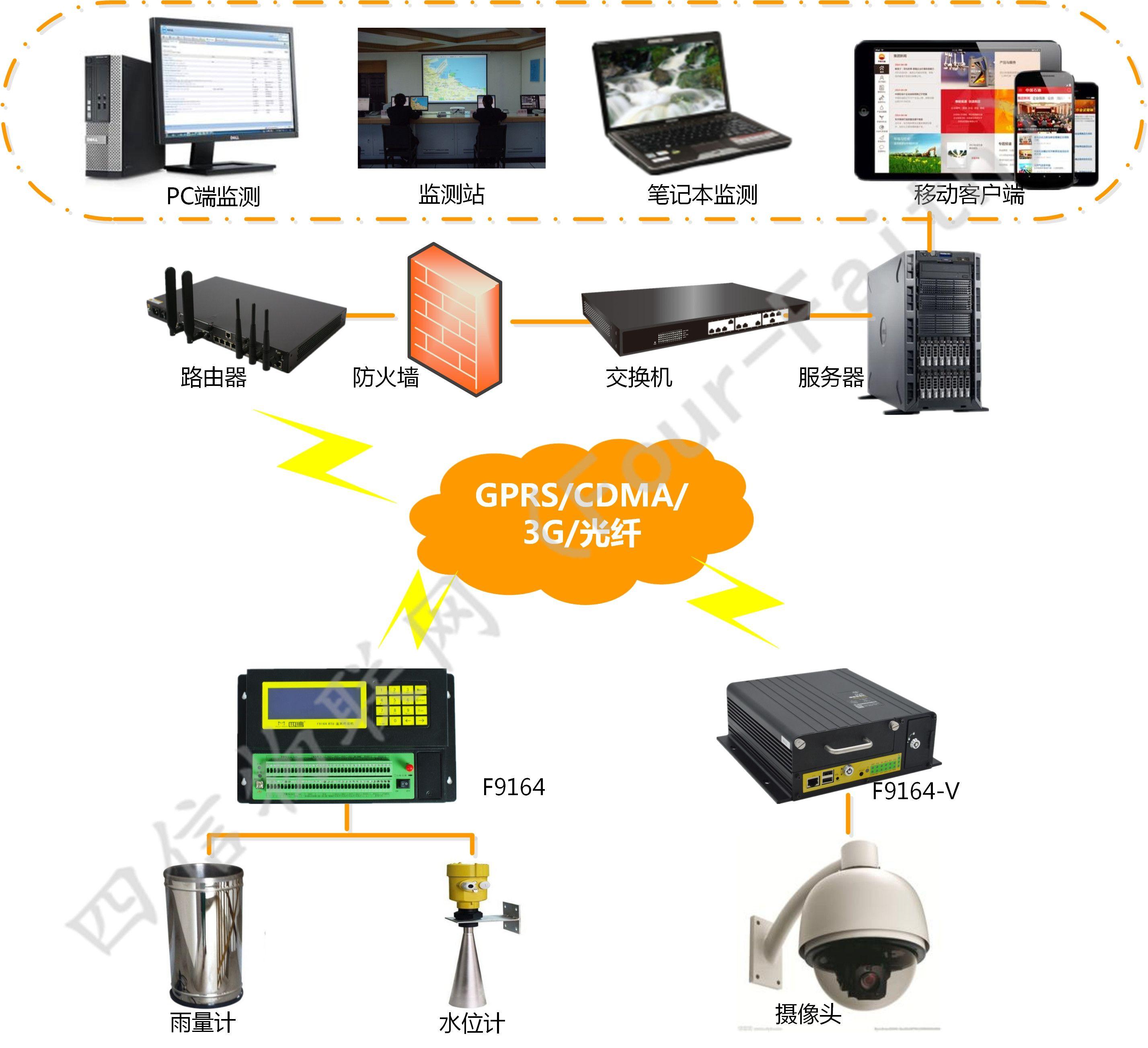 水电站水情自动测报系统_水库水情测报系统_河道水文自动测报系统_水库水雨情监测系统