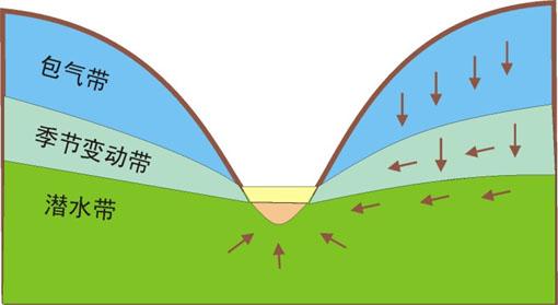 地下水监测系统概述