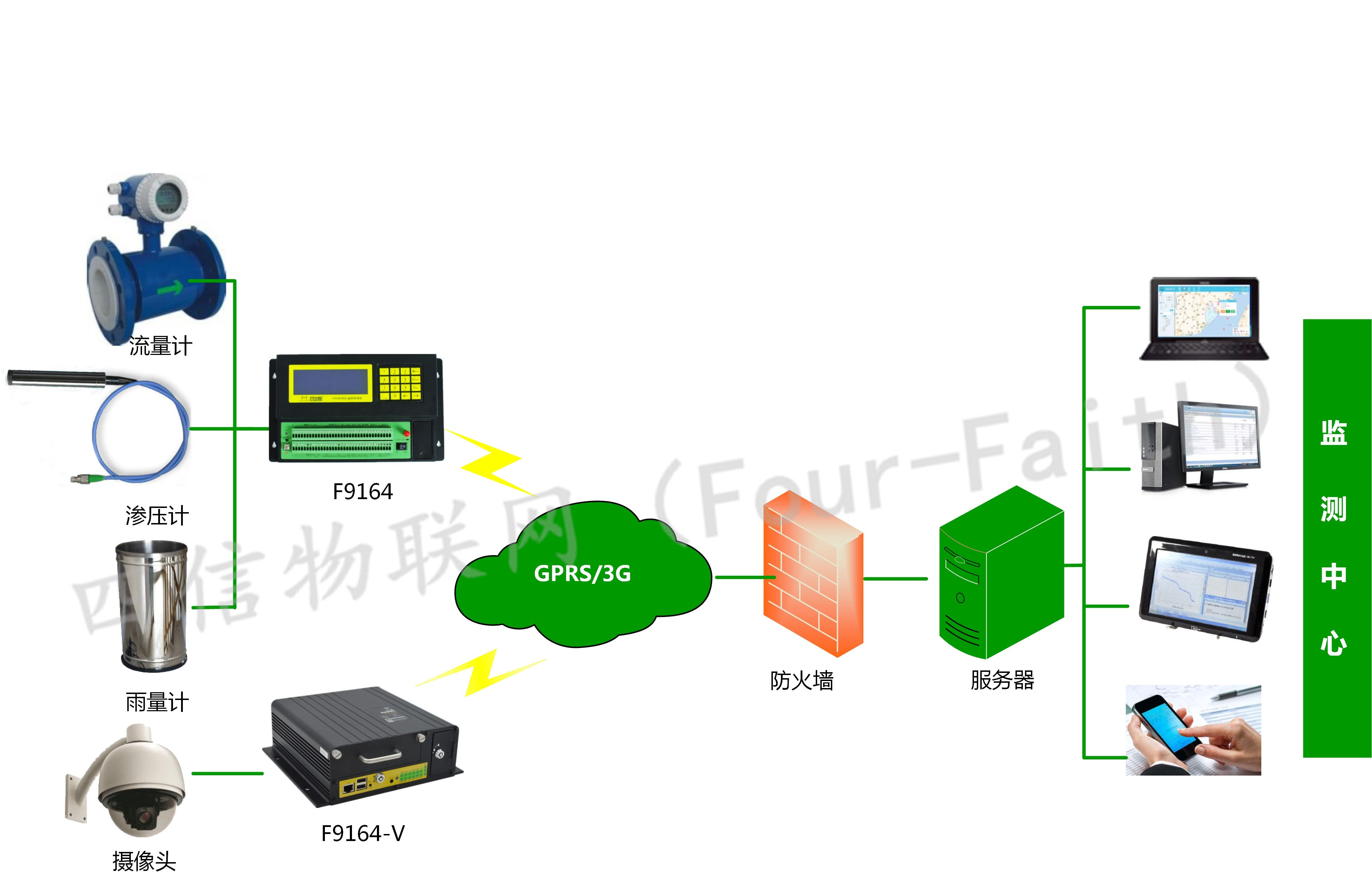 工情监测系统_水库工情安全监测系统_水电站工情安全监测软件_工情安全监测设备-拓扑图