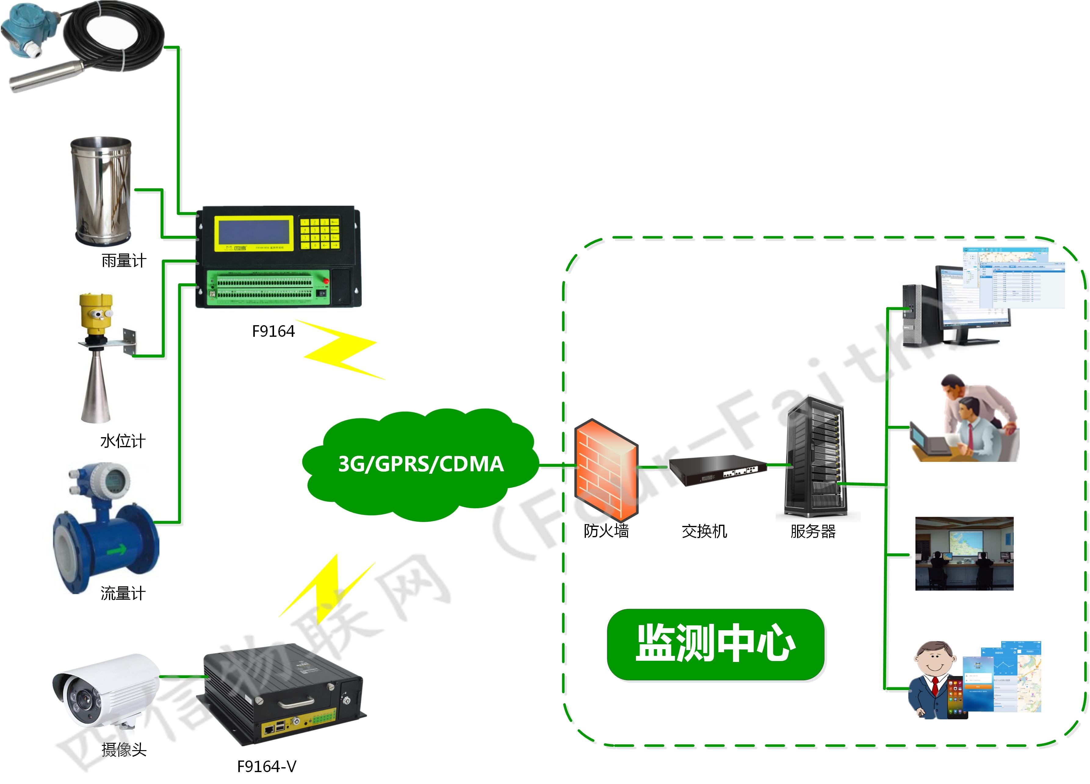 系统解决方案    该系统是农业信息化系统的,主要由中心,遥测终端设备