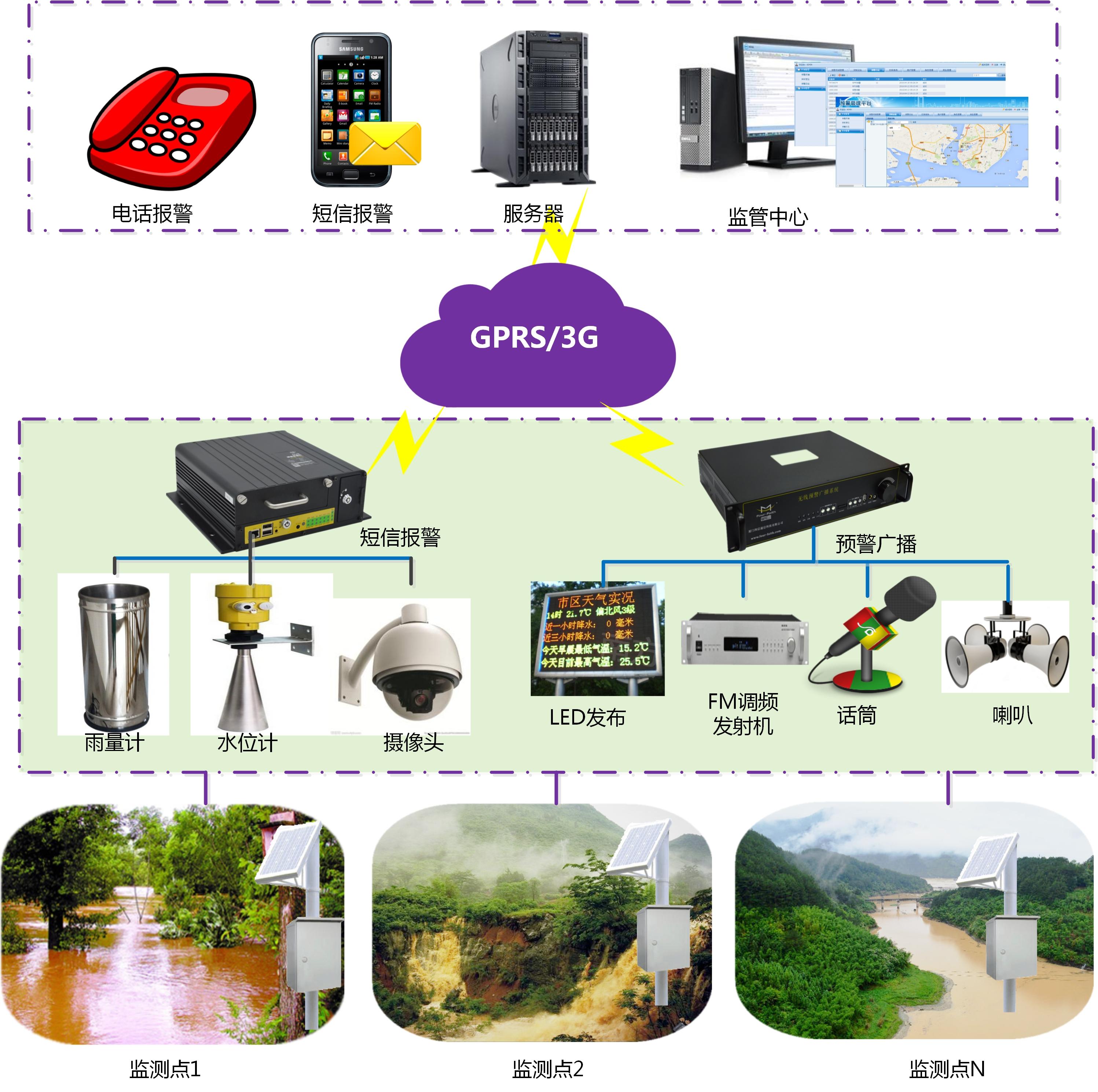 山洪灾害监测预警系统