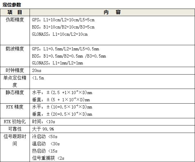 一体化GNSS位移监测系统和GNSS接收机参数表2