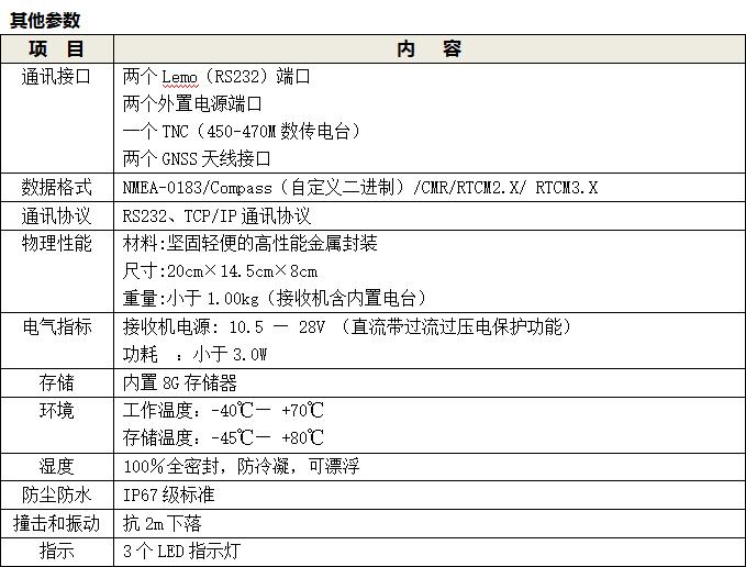 一体化GNSS位移监测系统和GNSS接收机参数表3
