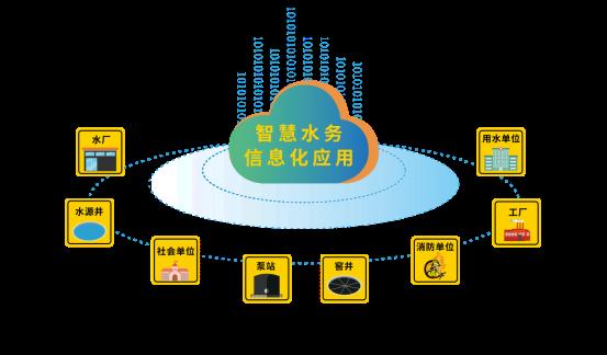2018中国水博览会-四信产品应用