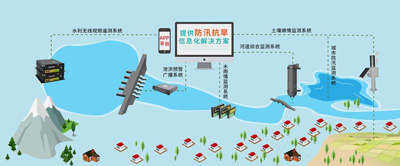 2018中国水博览会-四信解决方案应用