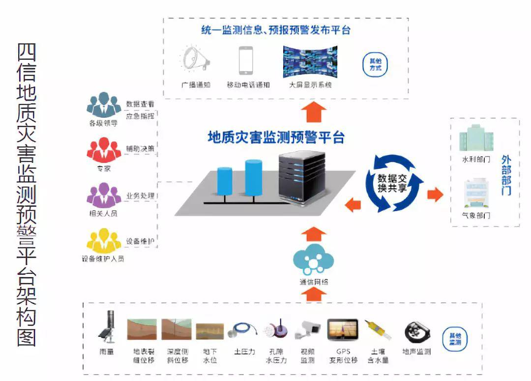 四信地质灾害监测预警平台