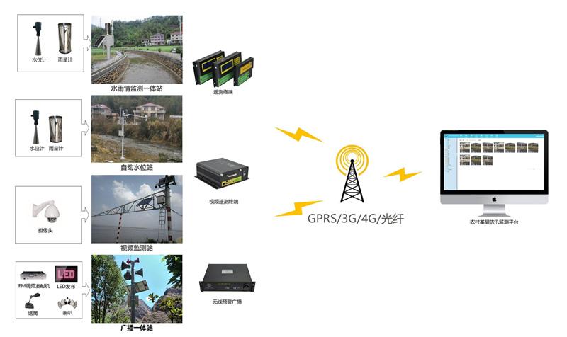 农村基层防汛监测预警系统002