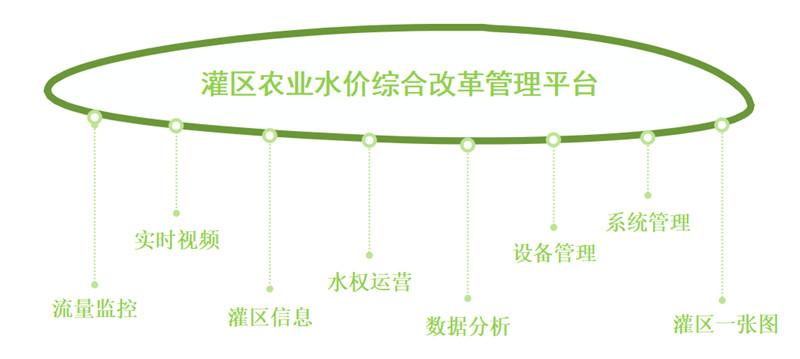 农业水价改革信息化管理平台