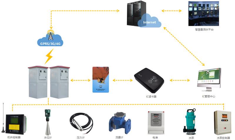 灌区量测水监测系统001