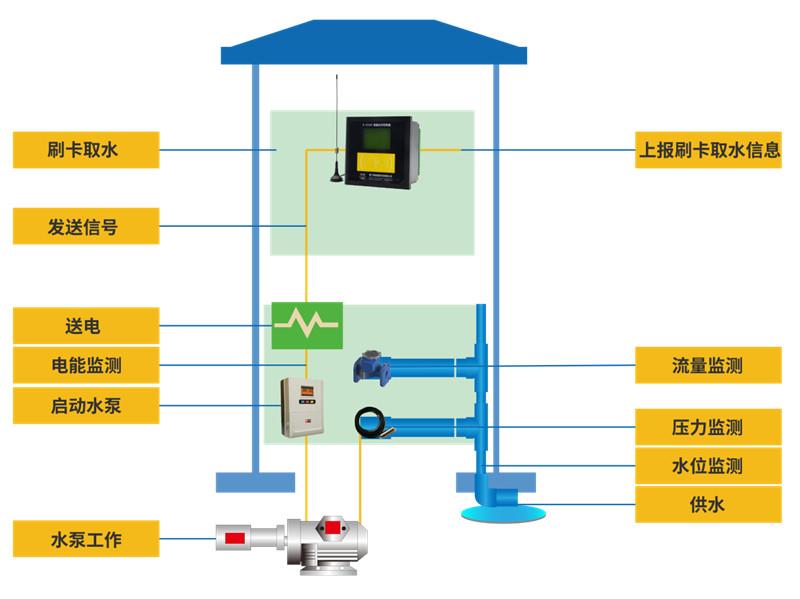 灌区量测水监测系统