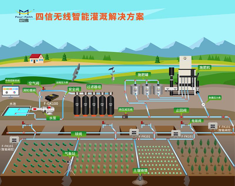智能灌溉控制系统方案