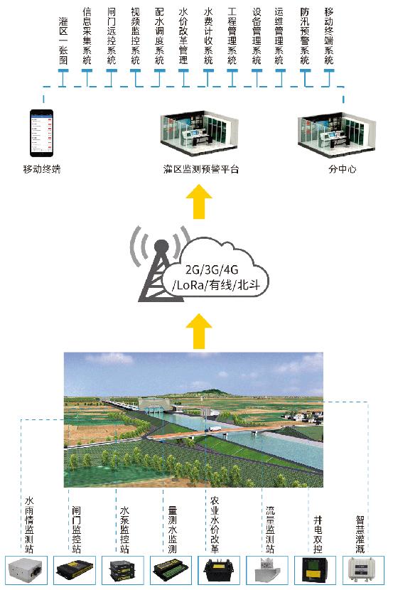 智慧灌区设备及解决方案提供商