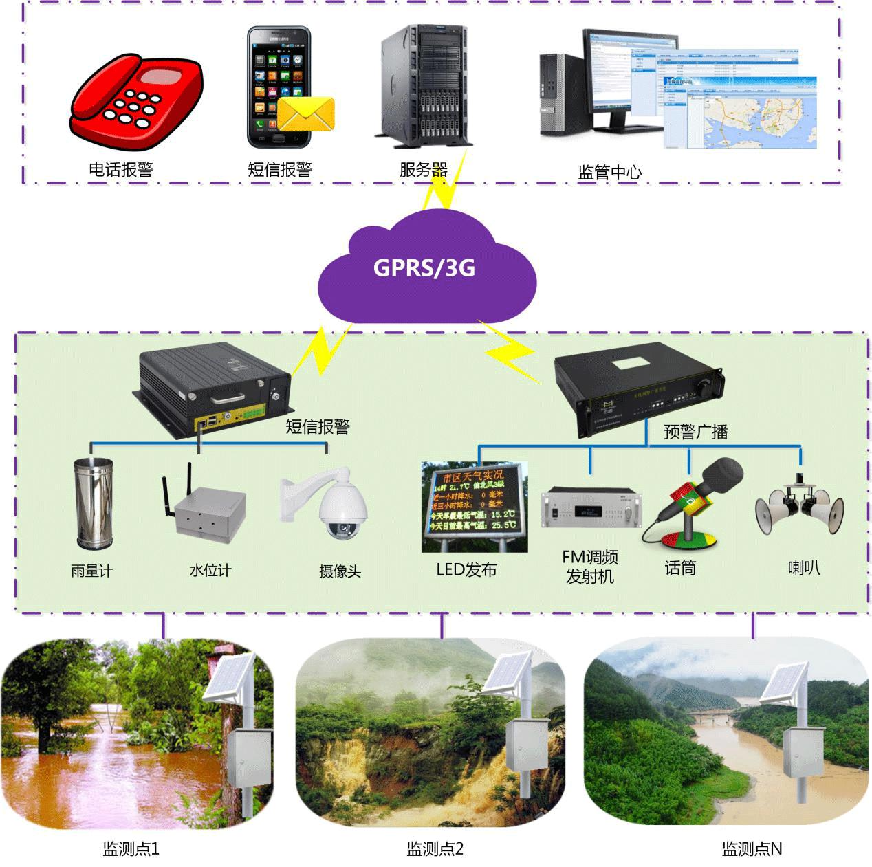 山洪灾害监测系统