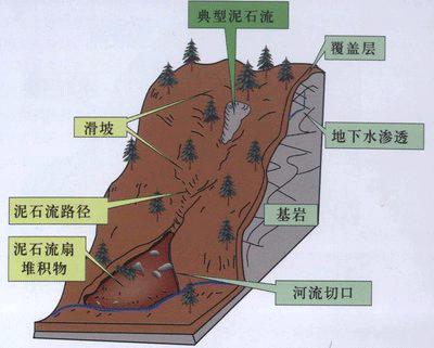山洪泥石流是如何形成的