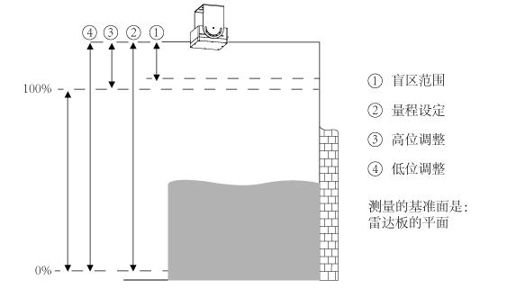 一体化雷达水位计_平面雷达水位计_水位测量仪表_高频雷达水位计_非接触式雷达液位计_雷达式水位计