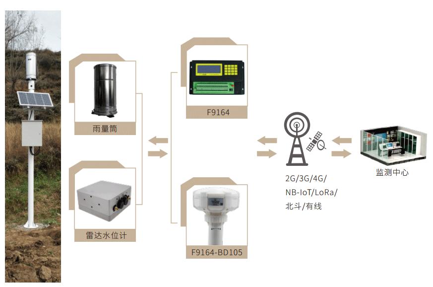 降雨量监测站_实时雨量监测系统_降雨量监测管理系统拓扑图