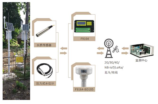 地下水位监测站_地下水位监测系统拓扑图1