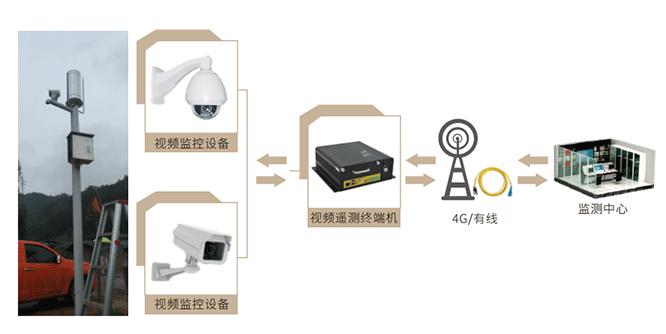 一体化实时视频监控系统方案拓扑图
