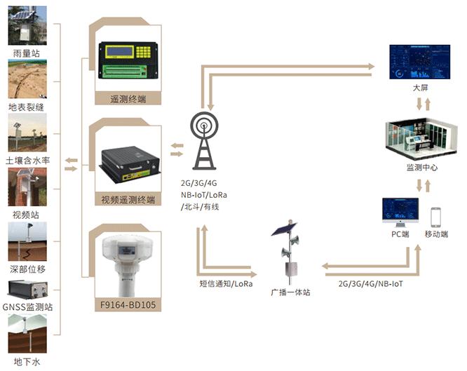 山体滑坡监测预警系统拓扑图
