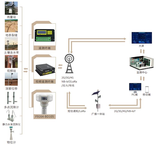 地面沉降监测预警系统_地表沉降监测预警系统方案拓扑图