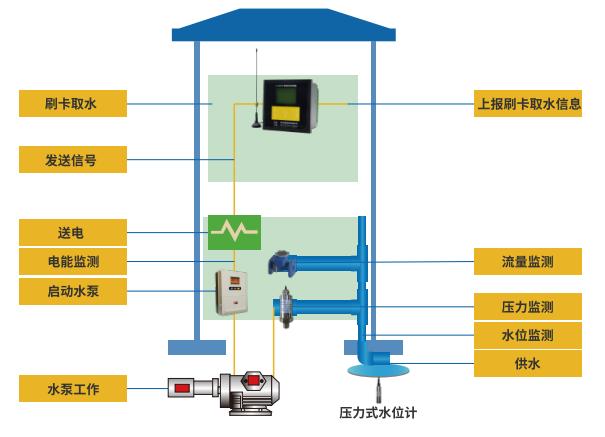 农田无线ic卡机井灌溉控制器工作示意图