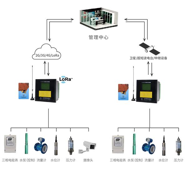 农田无线ic卡机井灌溉控制器拓扑图