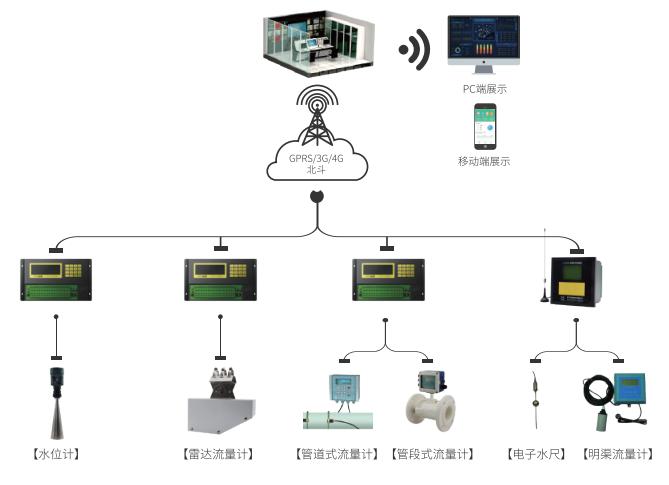 灌区量测水监测系统-拓扑图1