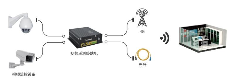 无线视频监控站架构图
