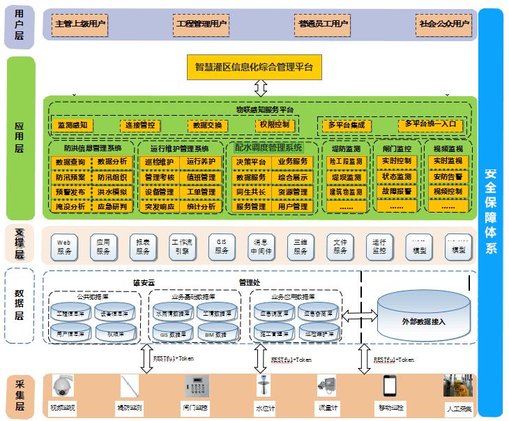 智慧灌区信息化管理云平台总体架构