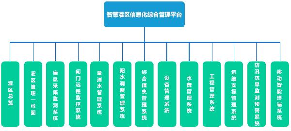 智慧灌区信息化软件系统应用架构