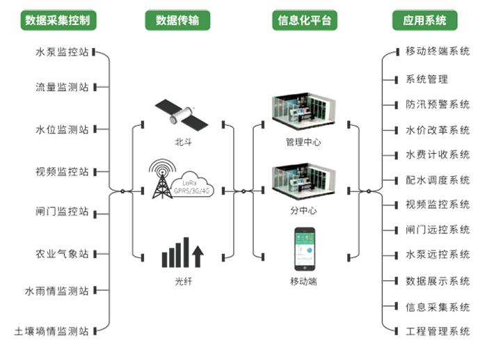 智慧灌区信息化管理云平台-业务架构