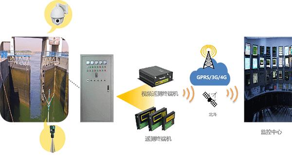智慧灌区信息化管理平台-阀门监控站