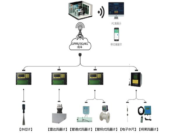 智慧灌区信息化综合管理平台-量测水监测站