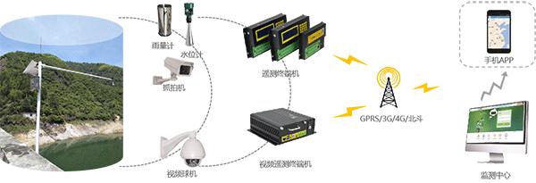 智慧灌区信息化管理云平台-水雨情监测系统