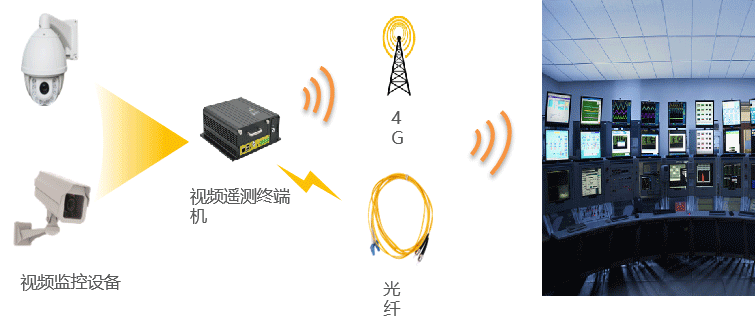 大型灌区信息化系统-视频监控站