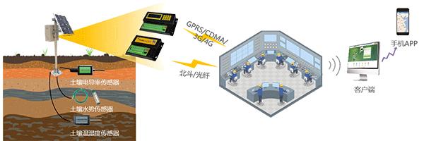 智慧灌区信息化管理软件-土壤墒情监测站