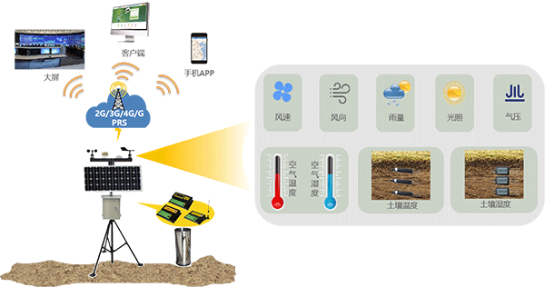 智慧灌区信息化云平台-农业气象站