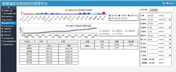 智慧灌区信息化管理云平台-配水调度管理系统