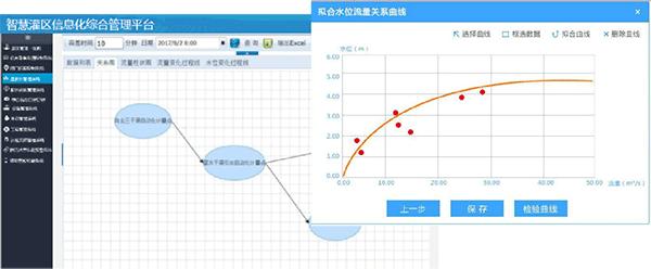智慧灌区信息化管理云平台-量测水管理系统