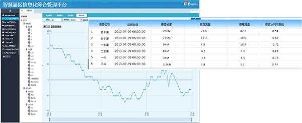 智慧灌区信息化管理软件-信息采集监测系统