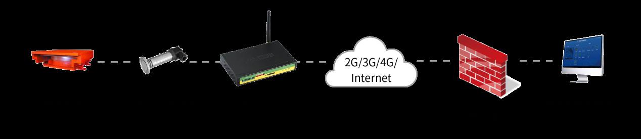 基于4G RTU桥梁在线监测方案拓扑图