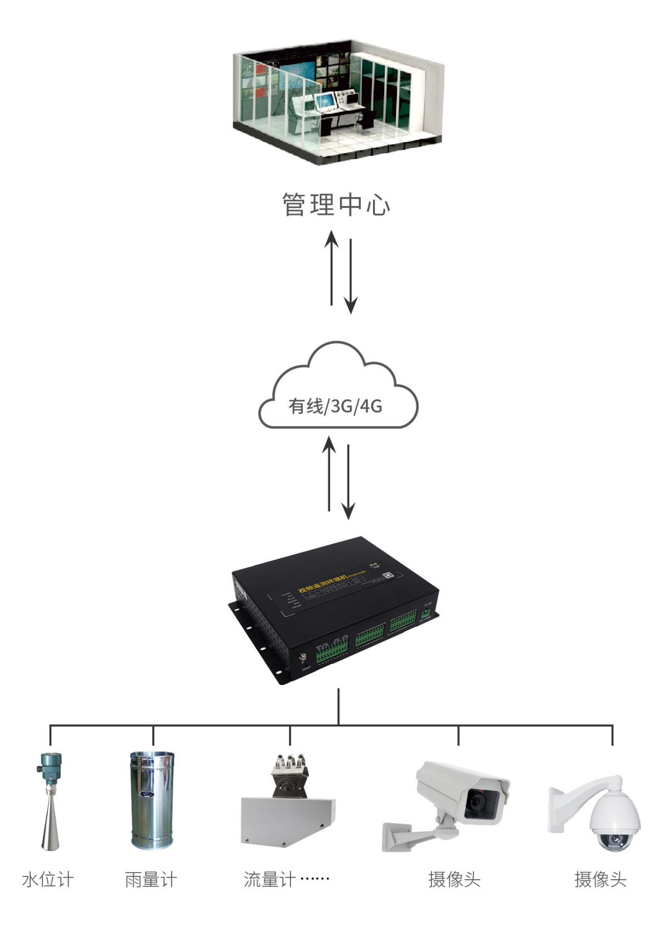 智慧水利可视化监控系统_水利视频监控解决方案