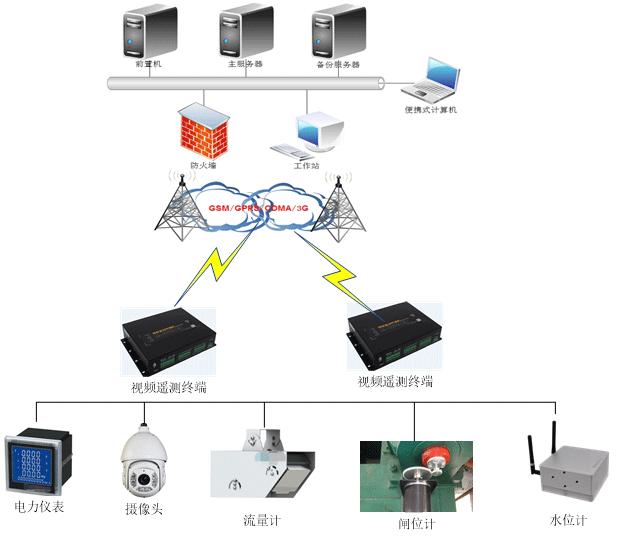 可视化水电站最小生态下泄流量监测系统