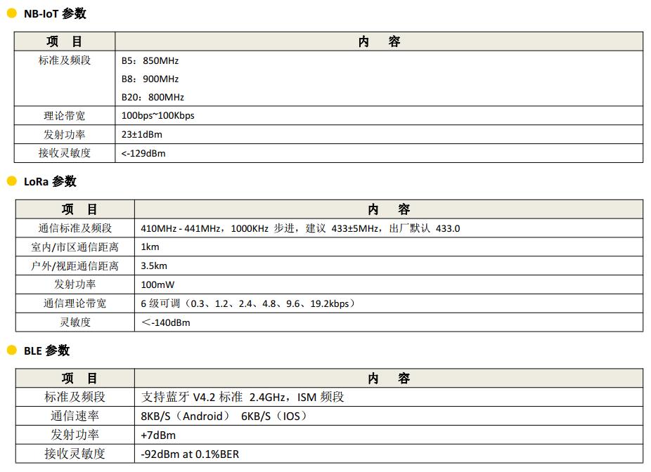 微型RTU通信设备_RTU设备_智能遥测终端-NB参数