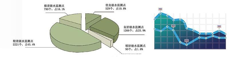 液晶显示屏微RTU统计分析