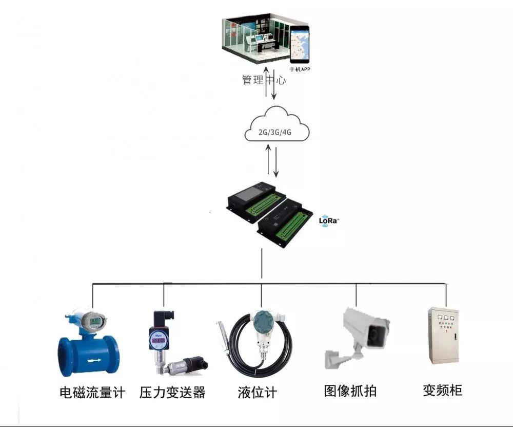 泵站远程控制系统拓扑图